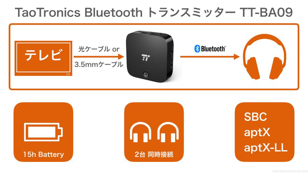 TaoTronics TT-BA09