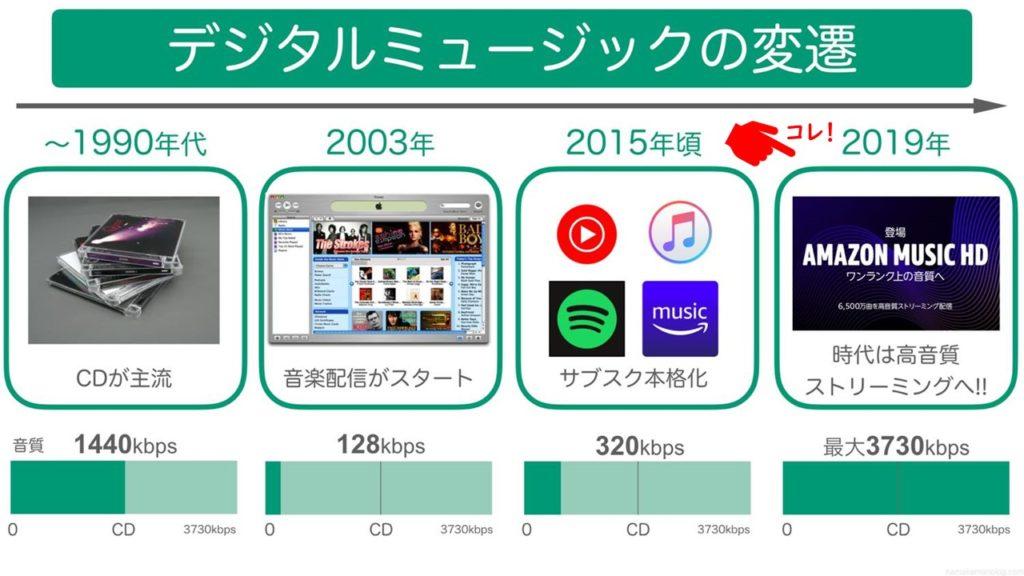 デジタル音楽配信の変遷